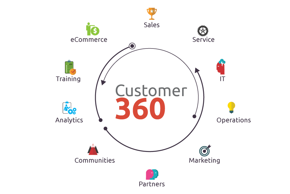 simplus customer 360 journey