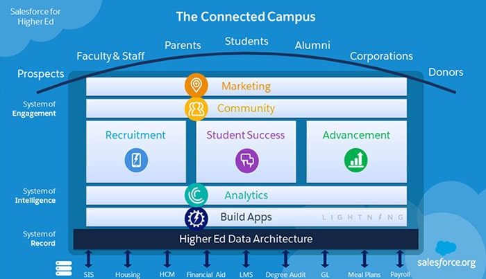 connected campus crm salesforce